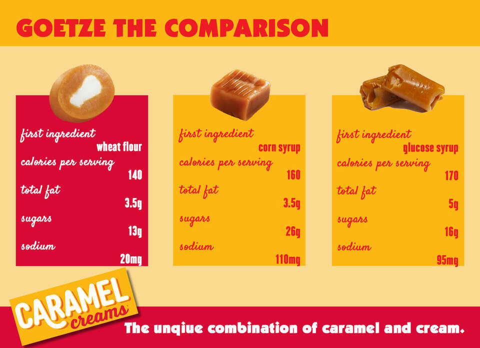 Caramel Creams nutritional comparison